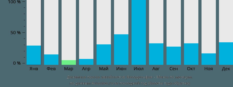 Динамика поиска авиабилетов из Филадельфии в Минск по месяцам
