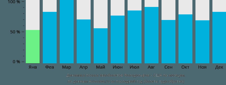 Динамика поиска авиабилетов из Филадельфии в США по месяцам