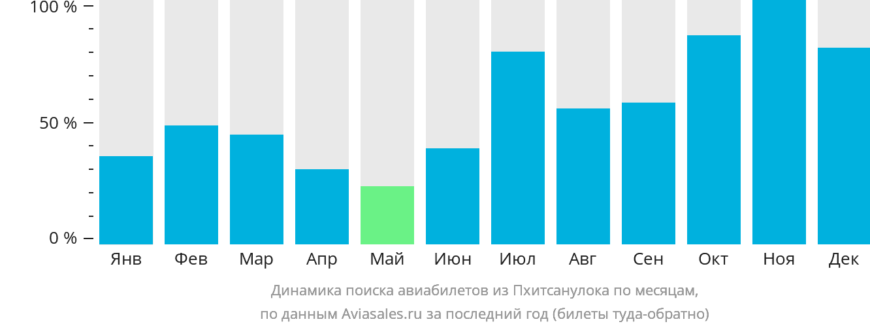 Динамика поиска авиабилетов из Пхитсанулока по месяцам