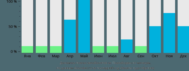 Динамика поиска авиабилетов из Пхалаборвы по месяцам