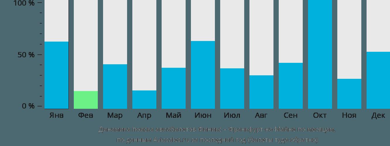 Динамика поиска авиабилетов из Финикса во Франкфурт-на-Майне по месяцам