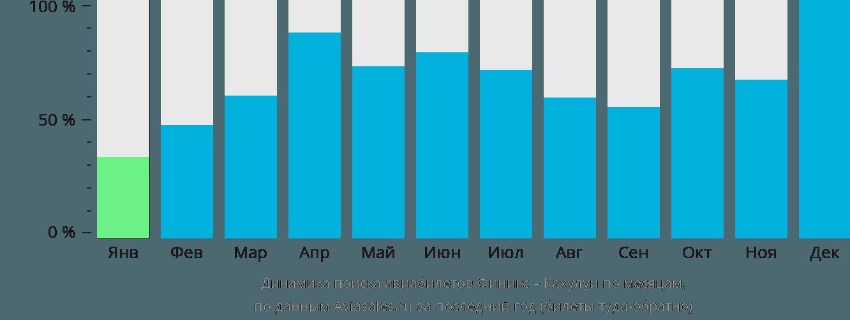 Динамика поиска авиабилетов из Финикса в Кахулуи по месяцам