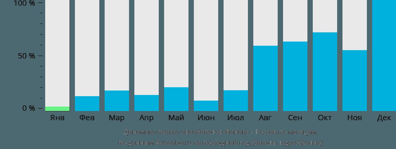 Динамика поиска авиабилетов из Финикса в Россию по месяцам