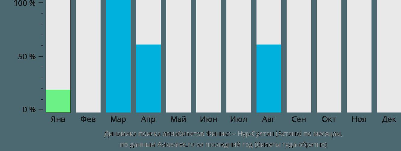 Динамика поиска авиабилетов из Финикса Нур-Султан (Астана) по месяцам