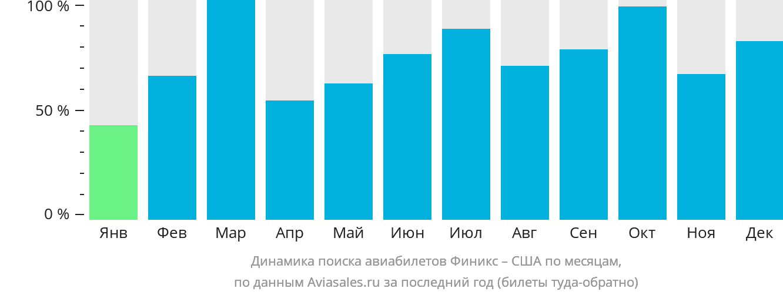 Динамика поиска авиабилетов из Финикса в США по месяцам