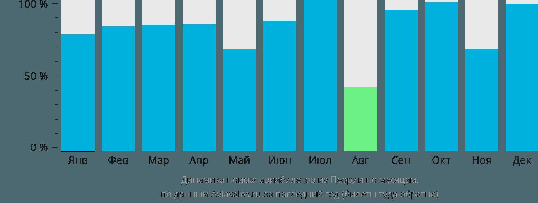 Динамика поиска авиабилетов из Пеории по месяцам