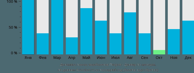 Динамика поиска авиабилетов из Пеории в Денвер по месяцам