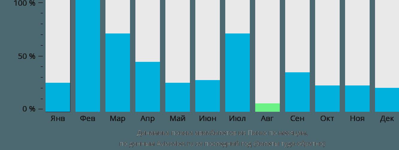 Динамика поиска авиабилетов из Писко по месяцам