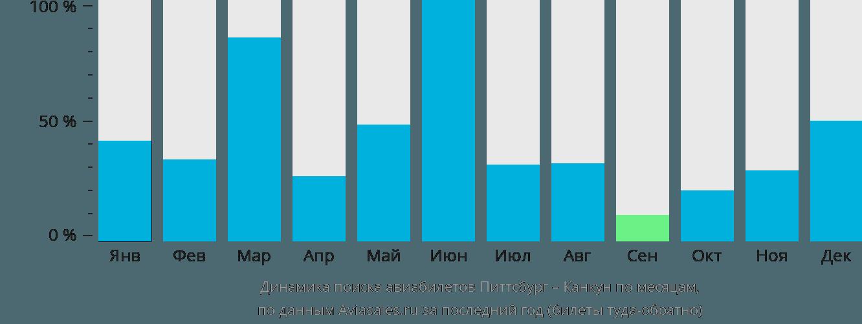 Динамика поиска авиабилетов из Питтсбурга в Канкун по месяцам