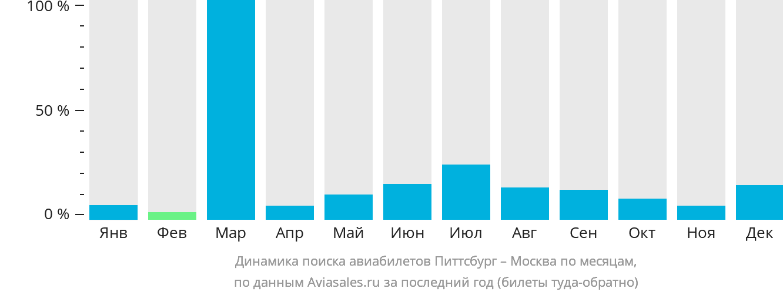 Динамика поиска авиабилетов из Питтсбурга в Москву по месяцам