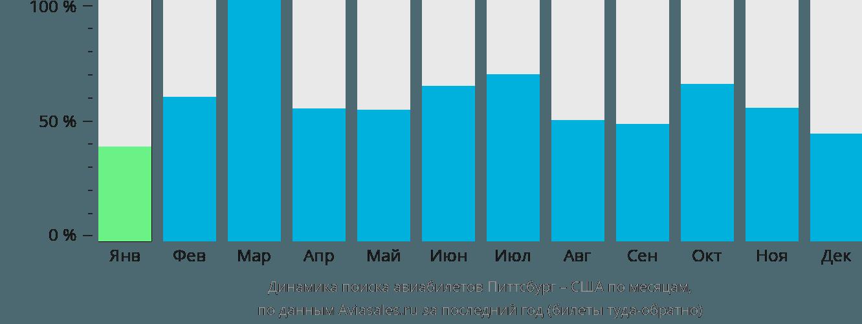 Динамика поиска авиабилетов из Питтсбурга в США по месяцам
