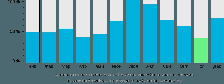 Динамика поиска авиабилетов из Петропавловска-Камчатского по месяцам