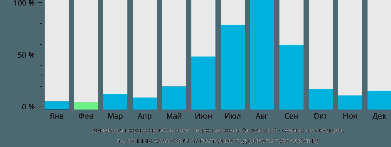 Динамика поиска авиабилетов из Петропавловска-Камчатского в Анапу по месяцам