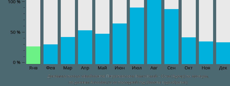 Динамика поиска авиабилетов из Петропавловска-Камчатского в Сочи  по месяцам