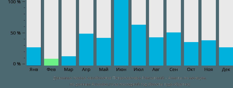 Динамика поиска авиабилетов из Петропавловска-Камчатского в Алматы по месяцам