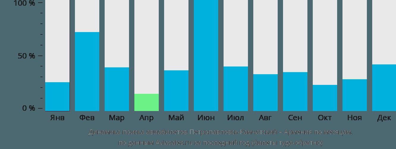 Динамика поиска авиабилетов из Петропавловска-Камчатского в Армению по месяцам