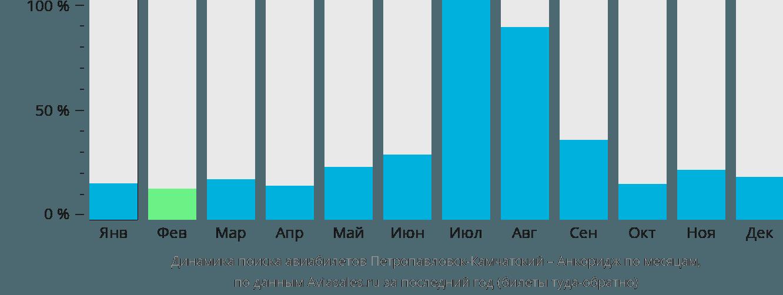 Динамика поиска авиабилетов из Петропавловска-Камчатского в Анкоридж по месяцам