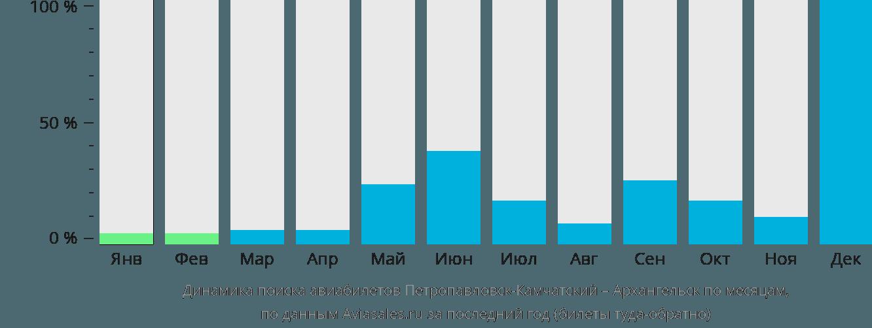 Динамика поиска авиабилетов из Петропавловска-Камчатского в Архангельск по месяцам