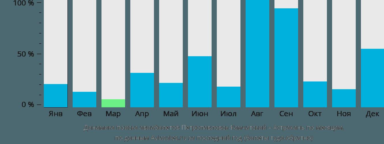Динамика поиска авиабилетов из Петропавловска-Камчатского в Астрахань по месяцам