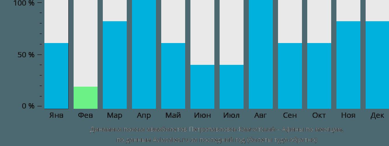 Динамика поиска авиабилетов из Петропавловска-Камчатского в Афины по месяцам
