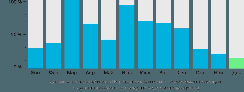 Динамика поиска авиабилетов из Петропавловска-Камчатского в Азербайджан по месяцам