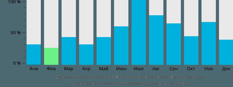 Динамика поиска авиабилетов из Петропавловска-Камчатского в Баку по месяцам
