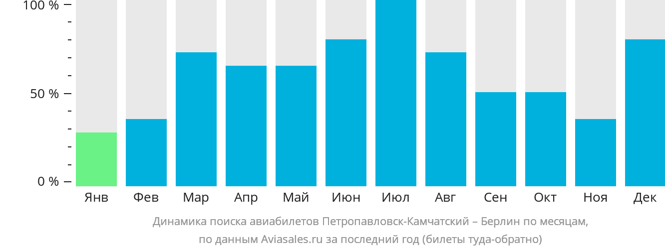 Динамика поиска авиабилетов из Петропавловска-Камчатского в Берлин по месяцам