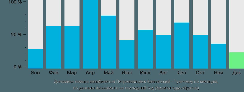 Динамика поиска авиабилетов из Петропавловска-Камчатского в Гуанчжоу по месяцам