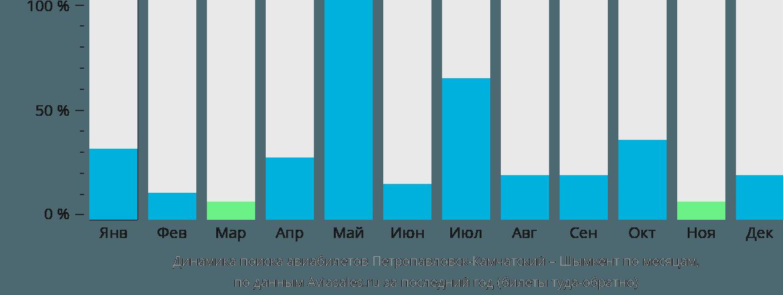 Динамика поиска авиабилетов из Петропавловска-Камчатского в Шымкент по месяцам