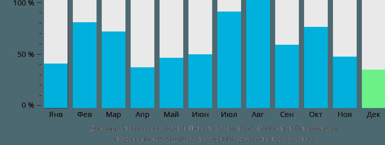Динамика поиска авиабилетов из Петропавловска-Камчатского в Китай по месяцам