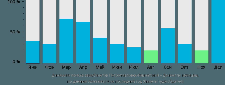 Динамика поиска авиабилетов из Петропавловска-Камчатского в Дананг по месяцам