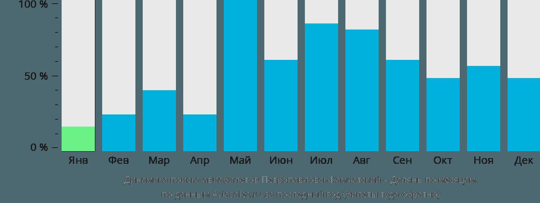 Динамика поиска авиабилетов из Петропавловска-Камчатского в Далянь по месяцам