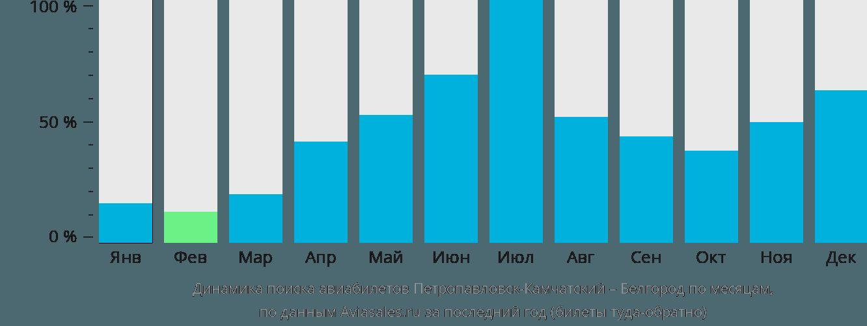 Динамика поиска авиабилетов из Петропавловска-Камчатского в Белгород по месяцам