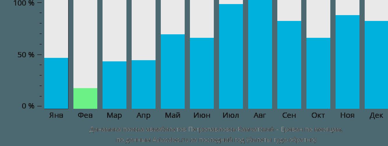 Динамика поиска авиабилетов из Петропавловска-Камчатского в Ереван по месяцам