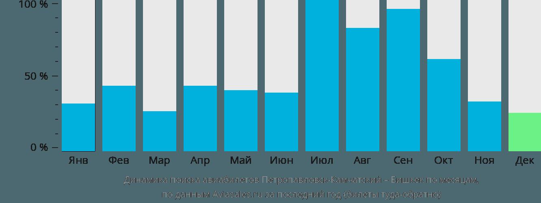 Динамика поиска авиабилетов из Петропавловска-Камчатского в Бишкек по месяцам