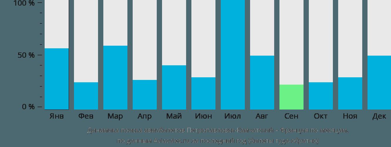 Динамика поиска авиабилетов из Петропавловска-Камчатского во Францию по месяцам