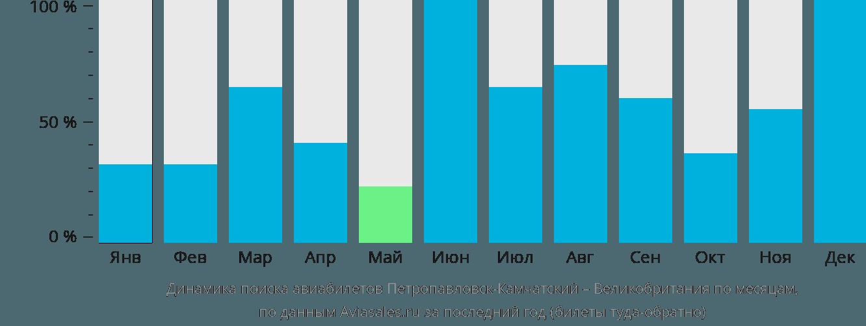 Динамика поиска авиабилетов из Петропавловска-Камчатского в Великобританию по месяцам