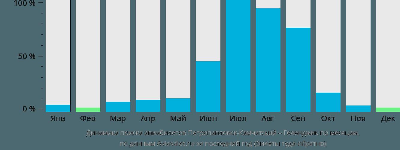 Динамика поиска авиабилетов из Петропавловска-Камчатского в Геленджик по месяцам