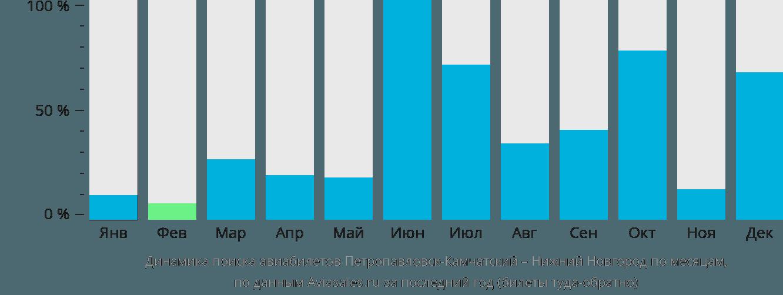 Динамика поиска авиабилетов из Петропавловска-Камчатского в Нижний Новгород по месяцам