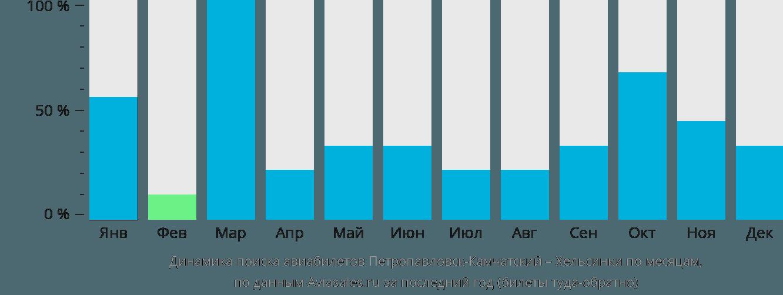 Динамика поиска авиабилетов из Петропавловска-Камчатского в Хельсинки по месяцам