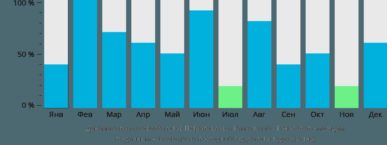 Динамика поиска авиабилетов из Петропавловска-Камчатского в Гонолулу по месяцам