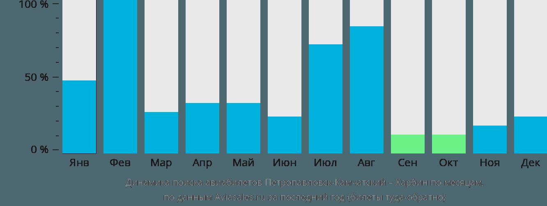 Динамика поиска авиабилетов из Петропавловска-Камчатского в Харбин по месяцам