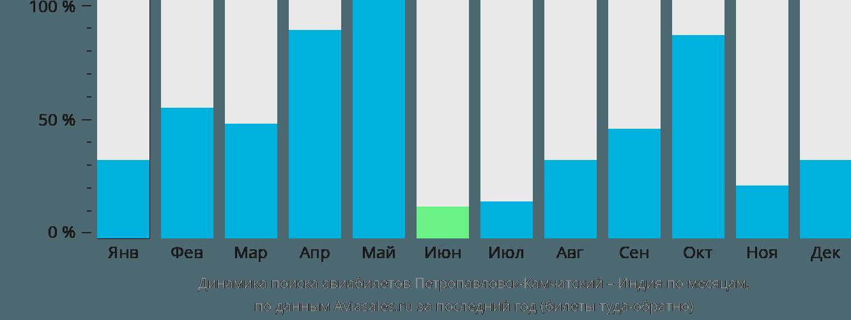 Динамика поиска авиабилетов из Петропавловска-Камчатского в Индию по месяцам