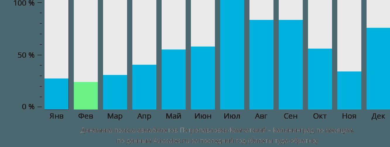 Динамика поиска авиабилетов из Петропавловска-Камчатского в Калининград по месяцам