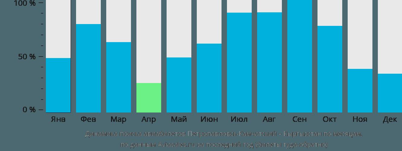 Динамика поиска авиабилетов из Петропавловска-Камчатского в Кыргызстан по месяцам