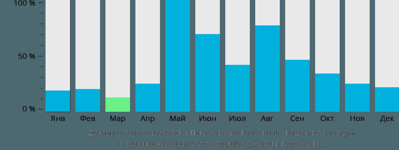 Динамика поиска авиабилетов из Петропавловска-Камчатского в Кишинёв по месяцам