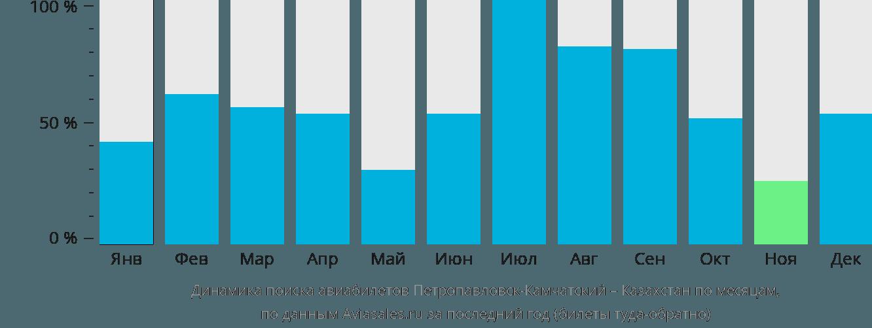 Динамика поиска авиабилетов из Петропавловска-Камчатского в Казахстан по месяцам