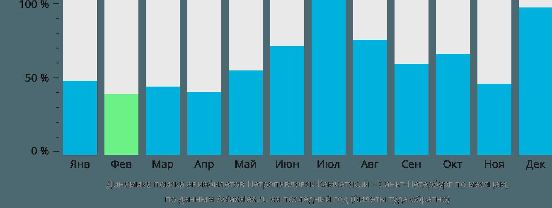 Динамика поиска авиабилетов из Петропавловска-Камчатского в Санкт-Петербург по месяцам