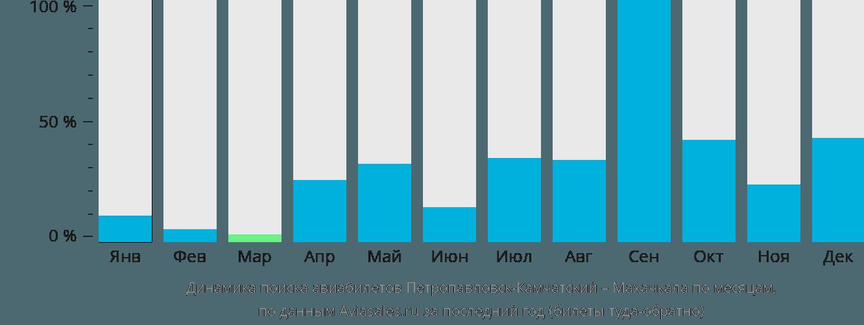 Динамика поиска авиабилетов из Петропавловска-Камчатского в Махачкалу по месяцам