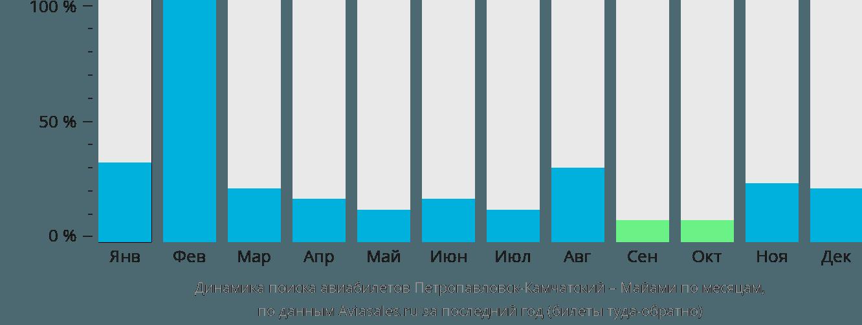 Динамика поиска авиабилетов из Петропавловска-Камчатского в Майами по месяцам